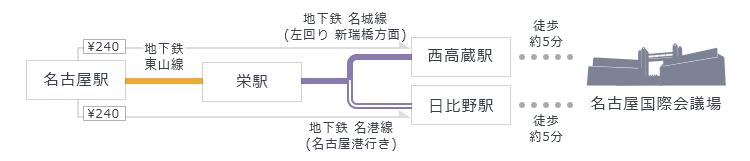 「名古屋駅」から地下鉄東山線「栄駅」で乗り換え、地下鉄名城線「西高蔵駅」もしくは地下鉄名港線「日比野駅」下車、駅から徒歩5分。