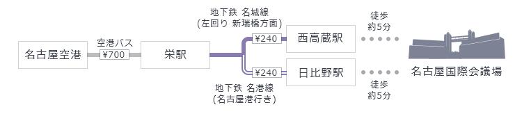 名古屋空港から空港バス「栄駅」で乗り換え、地下鉄名城線「西高蔵駅」もしくは地下鉄名港線「日比野駅」下車、駅から徒歩5分。