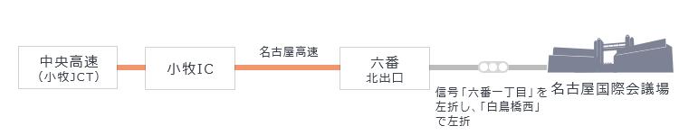 中央高速(小牧JCT)、小牧ICから名古屋高速、六番北出口を降り、信号「六番一丁目」を左折し、「白鳥橋西」で左折。