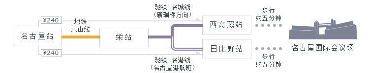 名古屋站→栄站→西高蔵站或日比野站,有5分钟的步行路程