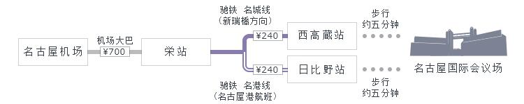 名古屋机场→栄站→西高蔵站或日比野站,有5分钟的步行路程