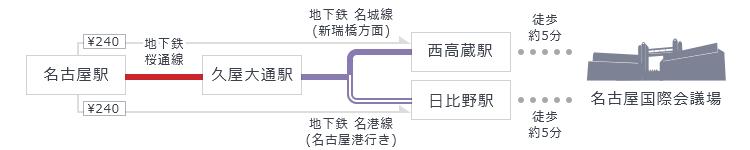 久屋大通経由の乗換イメージ