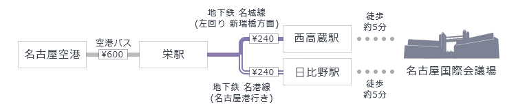 名古屋空港からの経路イメージ
