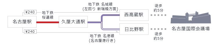 「名古屋駅」から地下鉄桜通線「久屋大通駅」で乗り換え、地下鉄名城線「西高蔵駅」もしくは地下鉄名港線「日比野駅」下車、駅から徒歩5分。