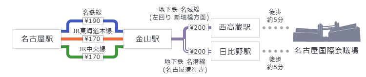 「名古屋駅」から名鉄線・JR東海道本線・JR中央線「金山駅」で乗り換え、地下鉄名城線「西高蔵駅」もしくは地下鉄名港線「日比野駅」下車、駅から徒歩5分。