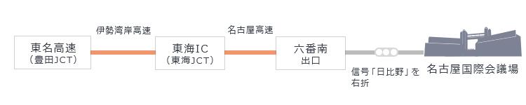 東名高速(豊田JCT)から伊勢湾岸高速、東海IC(東海JCT)から名古屋高速、六番南出口を降り、信号「日比野」を右折。