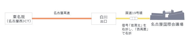 東名阪(名古屋西JCT)から名古屋高速、白川出口を降り、国道19号線信号「若宮北」を右折し、「西高蔵」で右折。