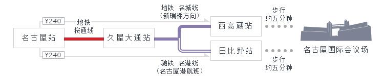 名古屋站→久屋大通站→西高蔵站或日比野站,有5分钟的步行路程