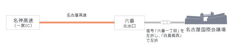 名神高速(一宮IC)から名古屋高速、六番北出口を降り、国道19号線信号「西高蔵」を右折。