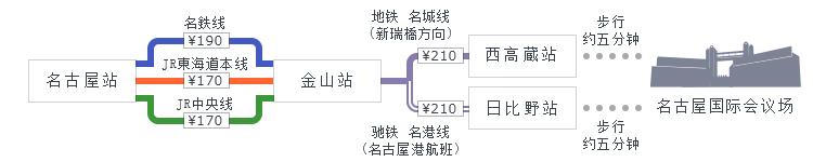 名古屋站→金山站→西高蔵站或日比野站,有5分钟的步行路程