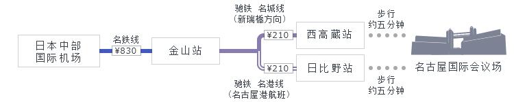 日本中部国际机场→金山站→西高蔵站或日比野站,有5分钟的步行路程