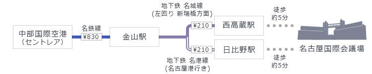 中部国際空港からの経路イメージ
